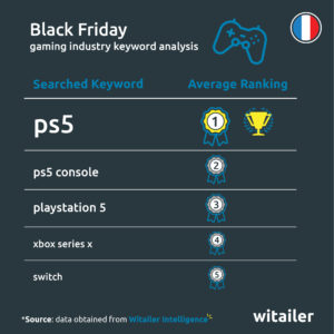 witailer-black-friday-2020-gaming-keyword-trends-amazon-france